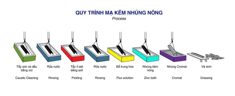 ong-thep-ma-nhung-nong-quy-trinh